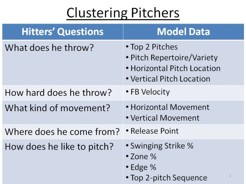 Clustering Pitchers